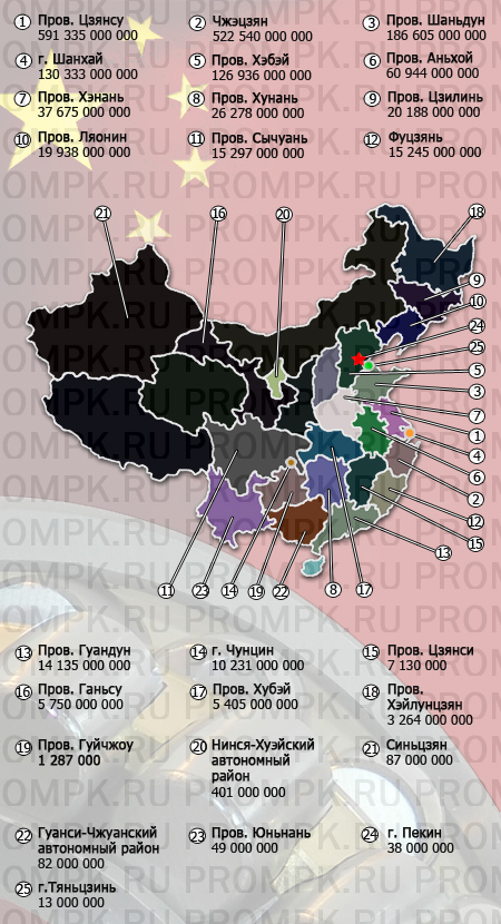 china brng production